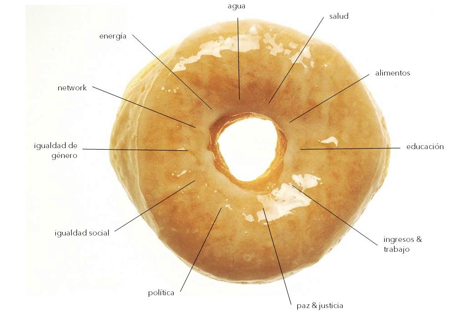 La economía rosquilla o doughnut economy aplicada a los negocios gastronómicos sostenibles.