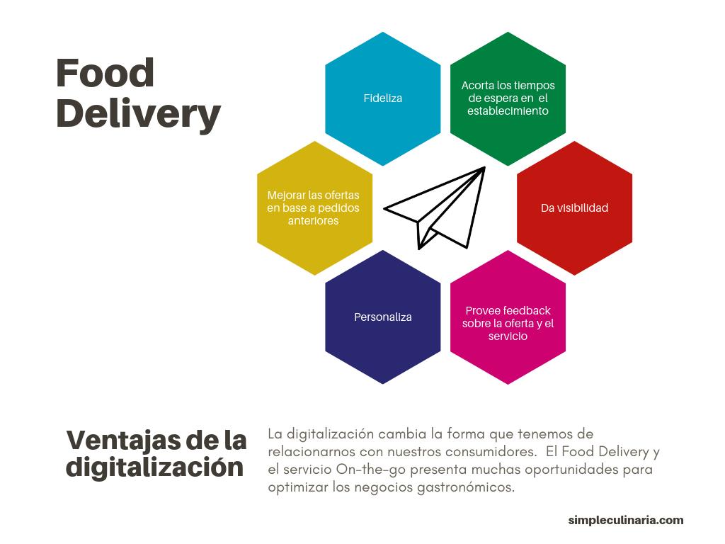 Esquema con 6 ventajas del delivery en gastronomía , para ilustrar el articulo de simple culinaria