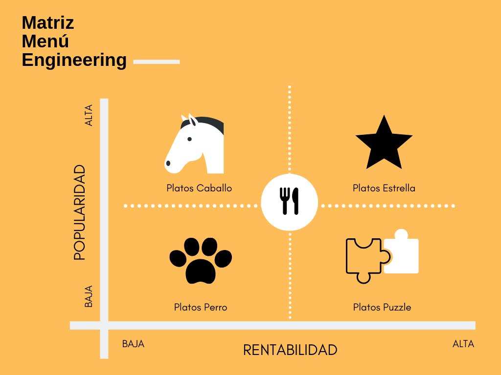Matriz de Menú Engineering compuesta por un eje para hallar la rentabilidad y la popularidad de los platos en una carta de restaurante.